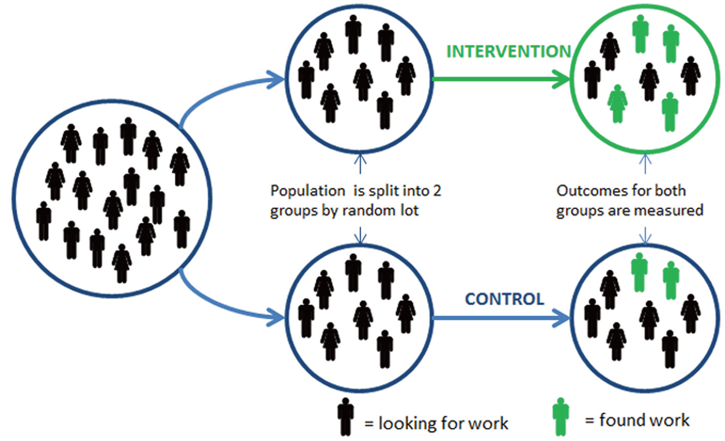 Randomised Controlled Trials Rcts In Public Policy