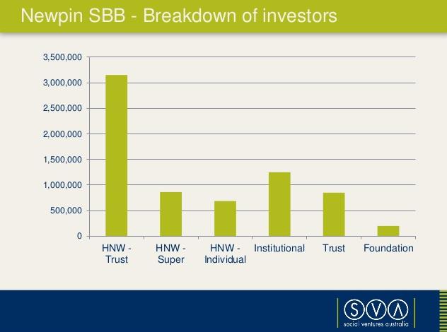 NewPin SIB investors