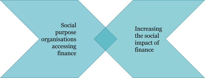 social investment - 2 focii