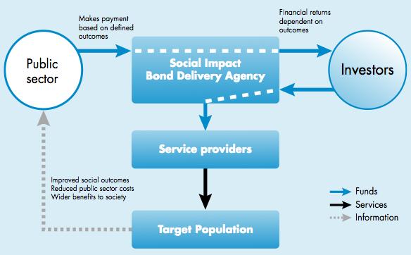 SF SIB diagram