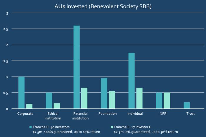 Bensoc investor breakdown