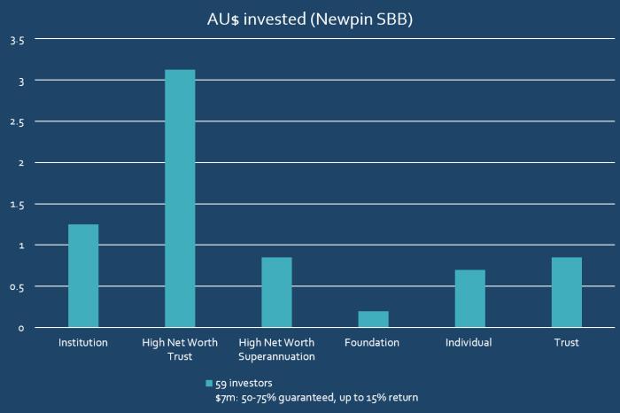 Newpin investor breakdown