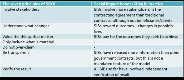 SROI principles and SIBs