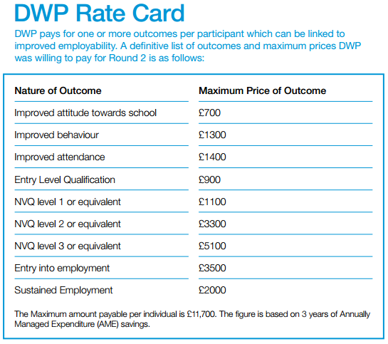 DWP rate card