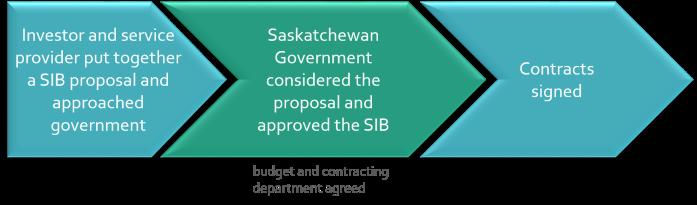 procurement Saskatoon
